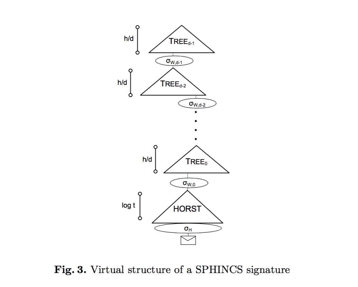 Hash Based Signatures Part Iv Xmss And Sphincs Nissan 200sx Wiring Diagram